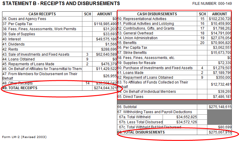 UAW 2010 Receipts & Disbursements