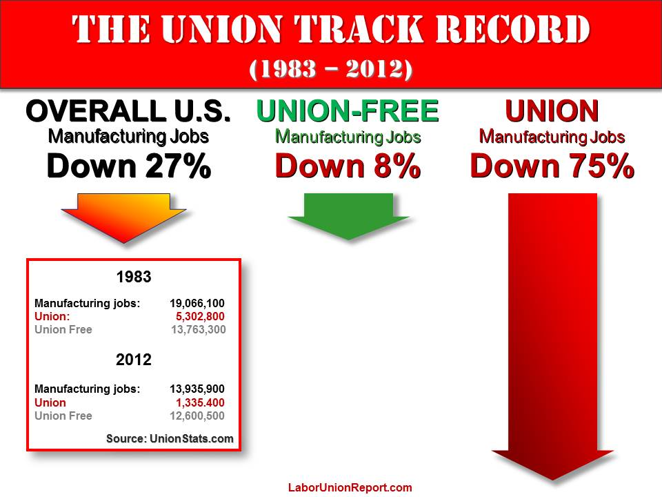 THE UNION TRACK RECORD
