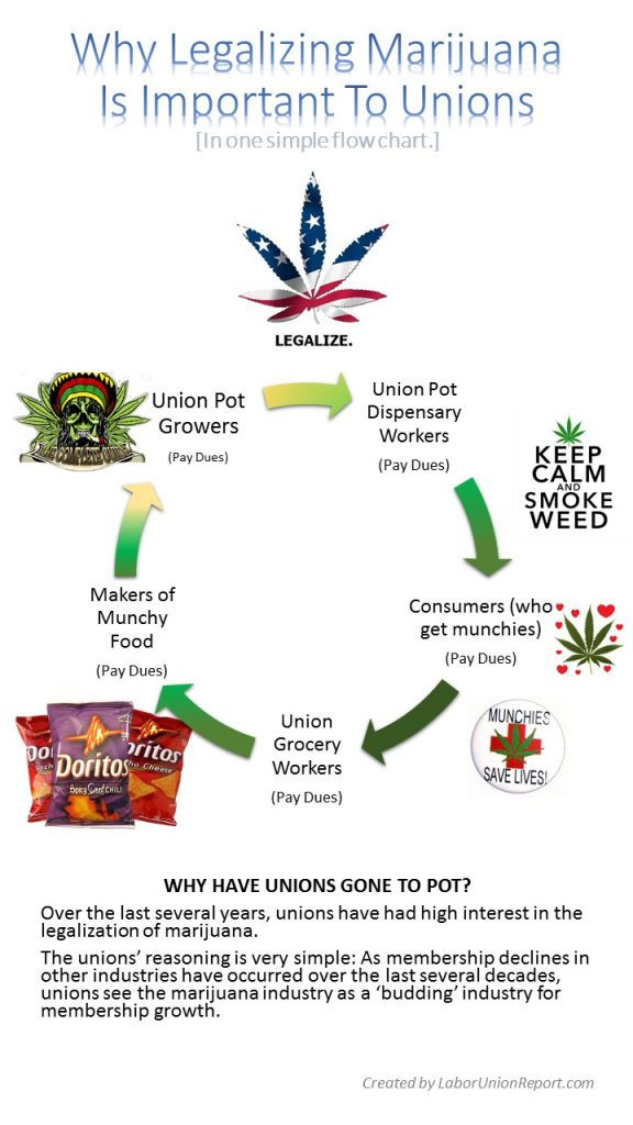 Why Legalizing Marijuana Is Important To Unions