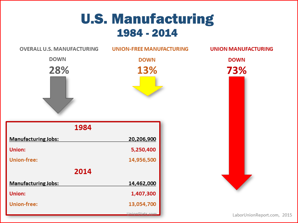 Manufacturing - 1984 to 2014